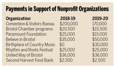 Payments in support of nonprofits