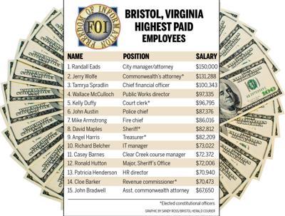 Bristol Virginia salaries
