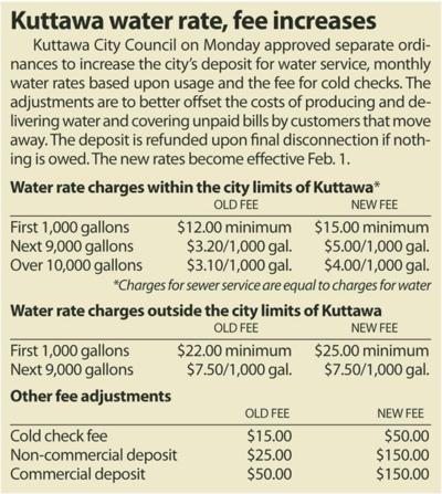 Water rates for Kuttawa