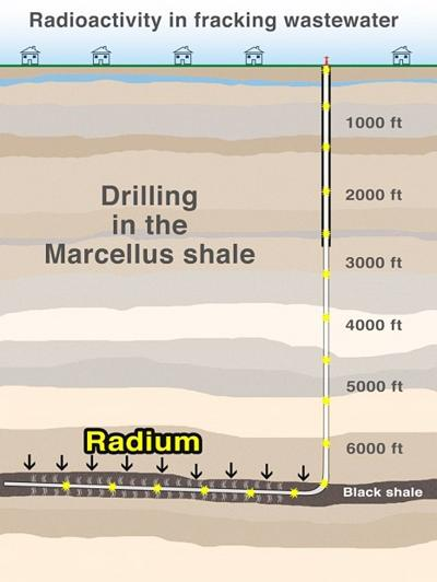 Isn't this radiation naturally occurring? | Marcellus Shale