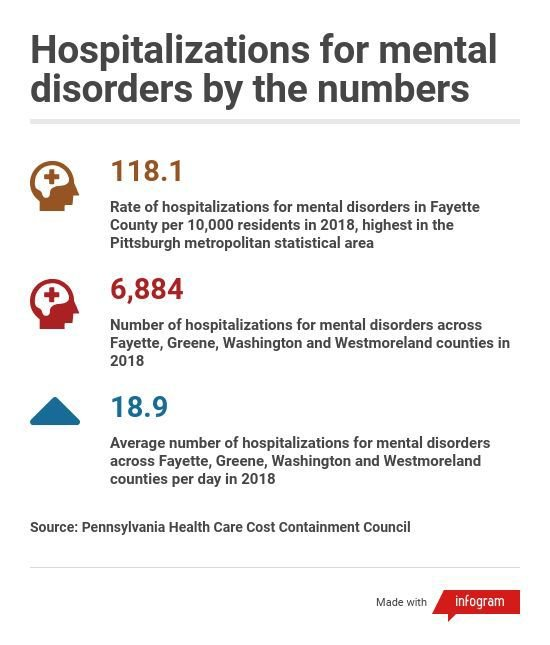 Hospitalizations for mental disorders by the numbers