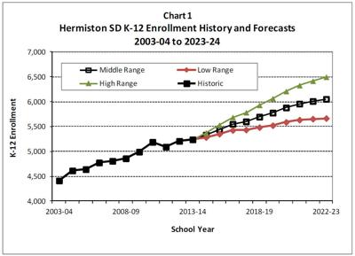 Officials: Hermiston School District to keep growing
