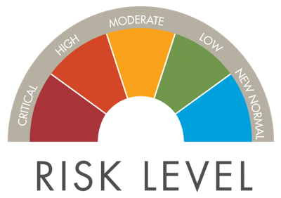 ND COVID Risk Level