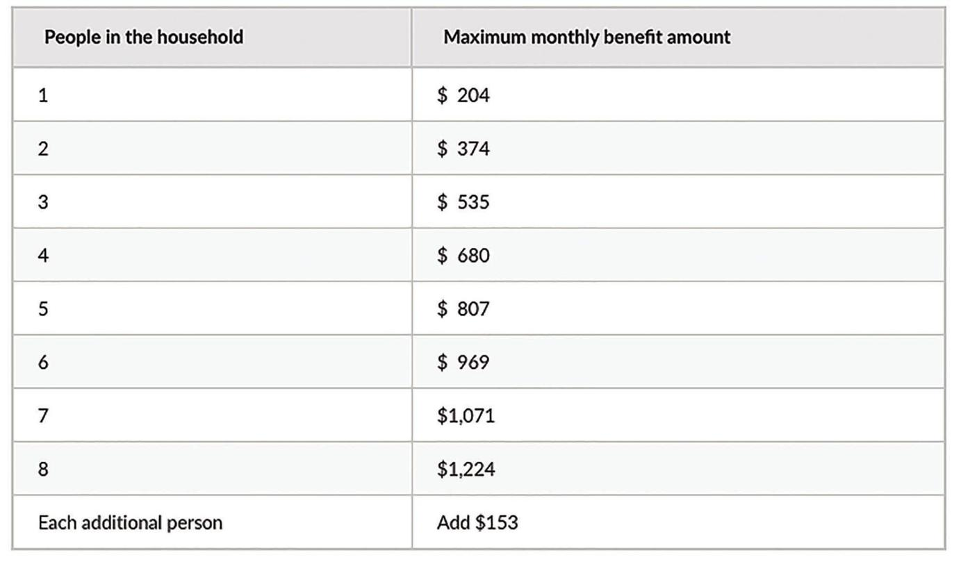 New monthly income limits (2020)