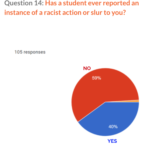 Student report of racist slur or action