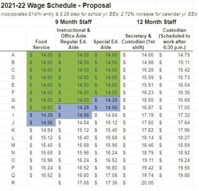 Wage chart