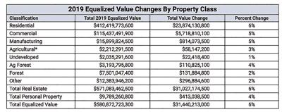 2019 Equalized Value Changes by Property Class