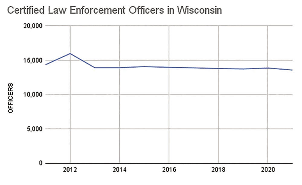 Certified Law Enforcement Officers in Wisconsin