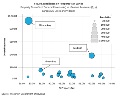 Reliance on Property Tax Revenue (2020)