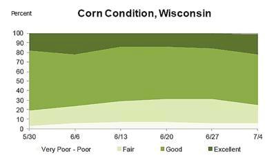 Wisconsin Corn Condition
