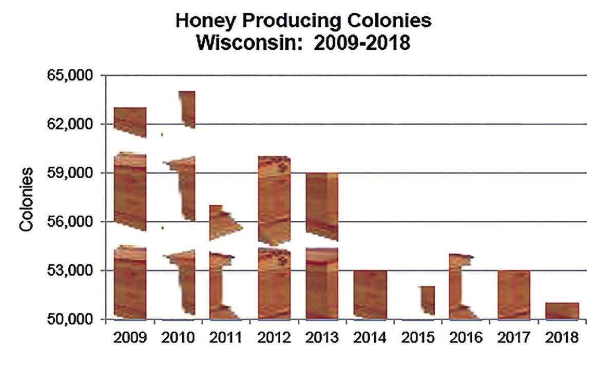 Honey Producing Colonies in Wisconsin, 2009-18