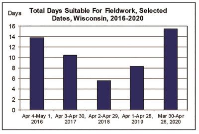 Total Days Suitable for Field Work (2020)