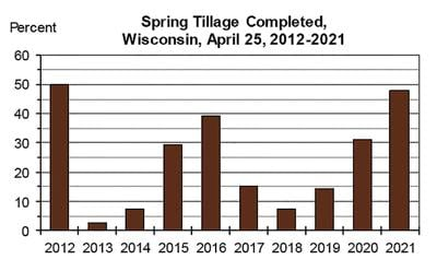 Spring Tillage Completed in Wisconsin (2012-21)