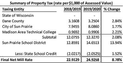 Property tax comparison (2019)