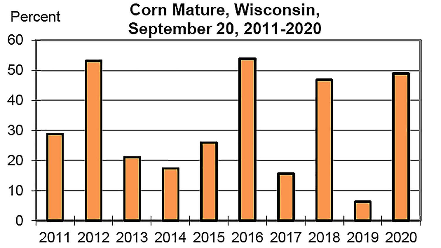 Corn, soybeans maturing rapidly in Wisconsin