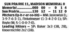 Sun Prairie 11, Madison Memorial 0