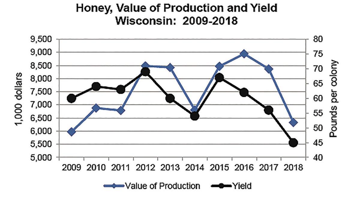 Honey Value 2009-18