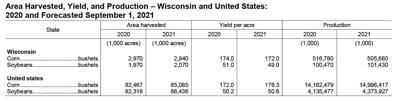 September 2021 USDA Wisconsin Crop Production Report