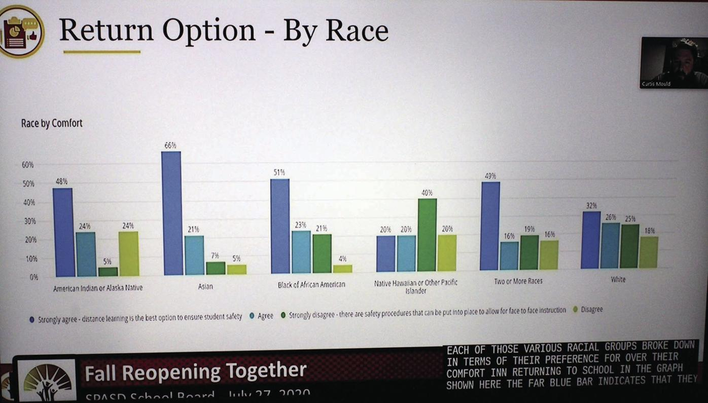 Return to School Preferences by Race