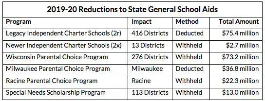 2019-20 Reductions to State General Aid
