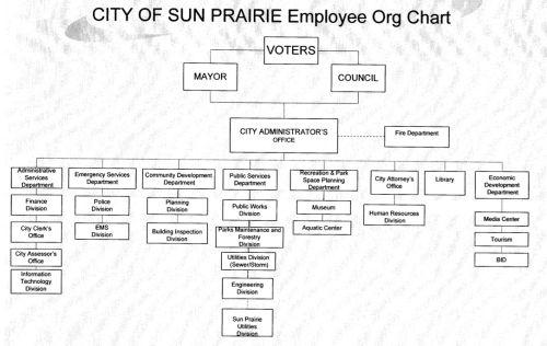 City of Sun Prairie Organizational Chart | Sun Prairie ...