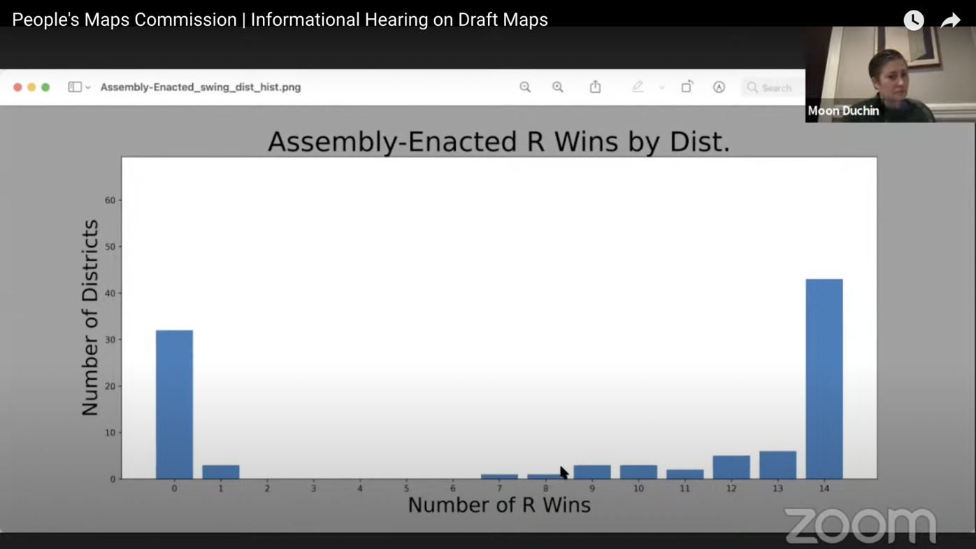 Gerrymandering impact on 14 past elections