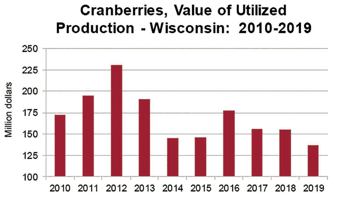 Wisconsin Cranberries Value of Utilized Production 2010-19