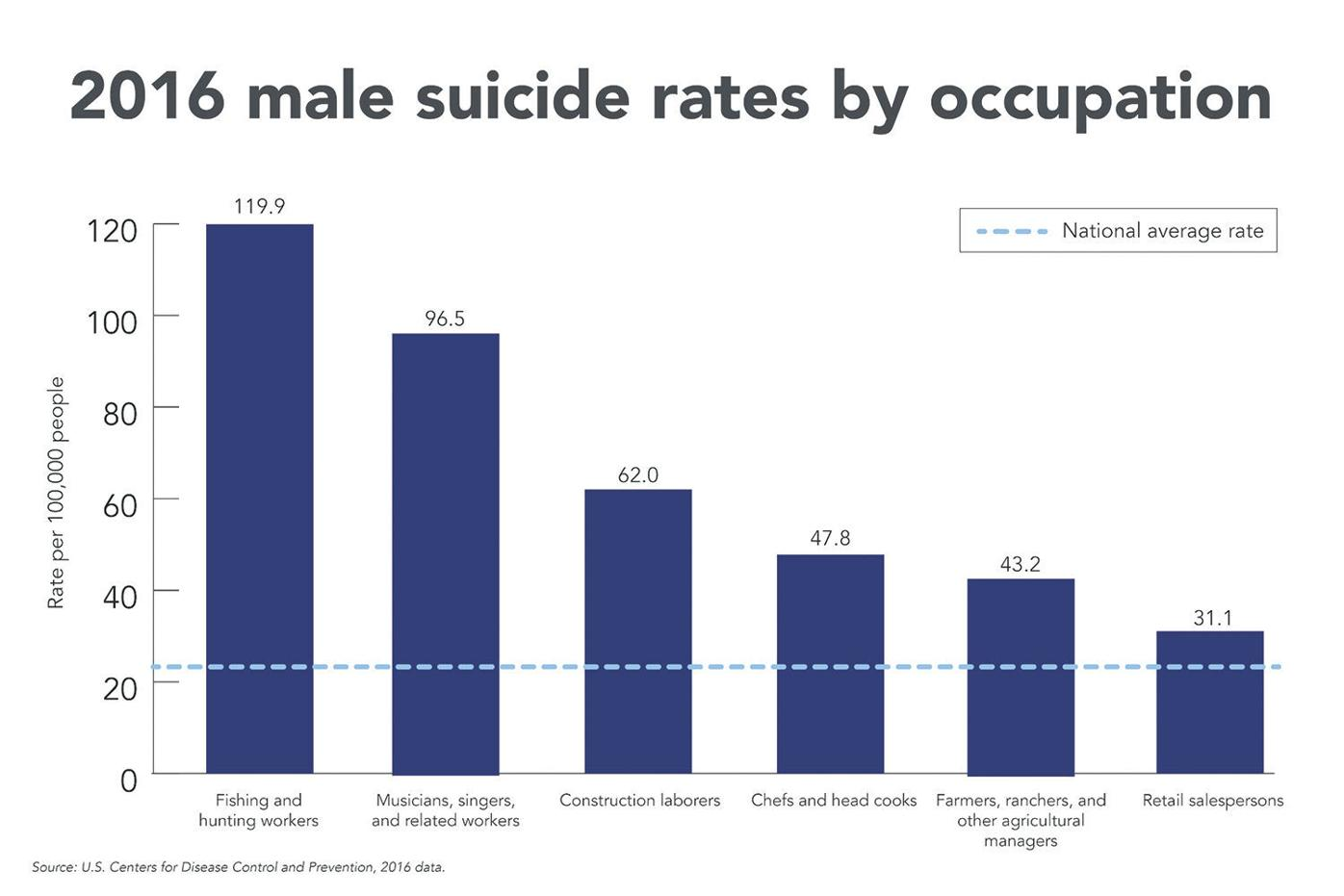 2016 male suicide rates by occupation