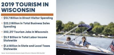 Tourism impact