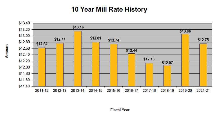 SPASD 10-Year Mill Rate History