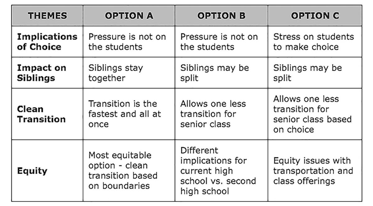 Themes of Student Migration Options A through C