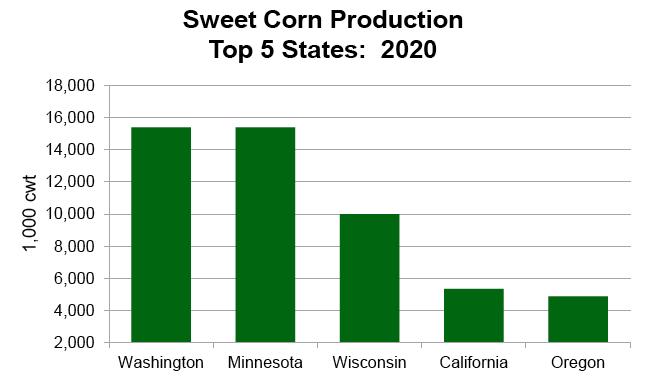 Wisconsin Sweet Corn Production (2020)