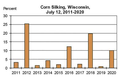 Corn Silking Wisconsin (2011-20)