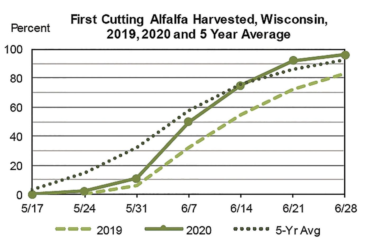 First Cut Alfalfa Harvested 2019, 2020 and 5-year Average