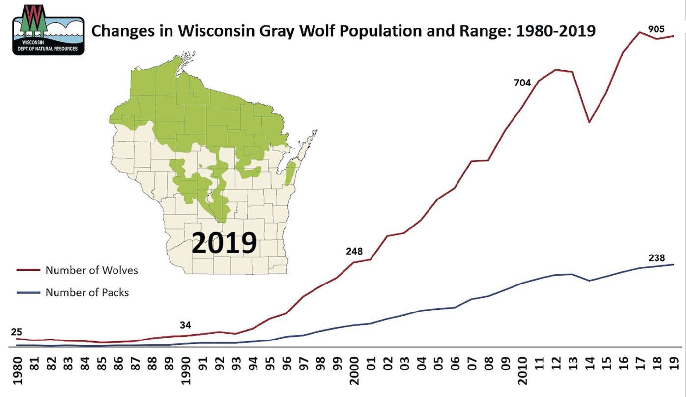Wolf Population Range (2019)
