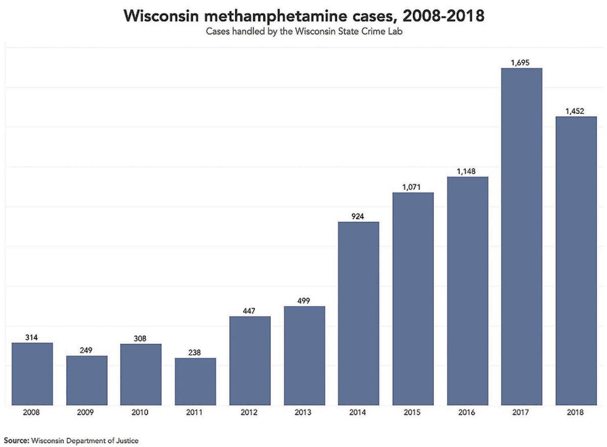 Wisconsin Meth Cases 2008-18