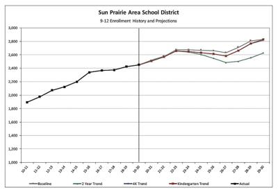 SPASD 9-12 enrollment history and projections (2019)
