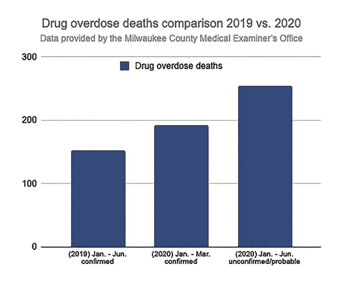 2019 to 2020 Comparison