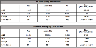 Fewer Americans to travel this Thanksgiving