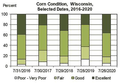 State corn condition (2020)