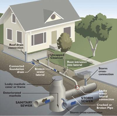 City wants to replace clay sewer pipes  Will homeowners pay all the