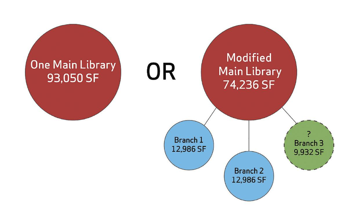 Library options