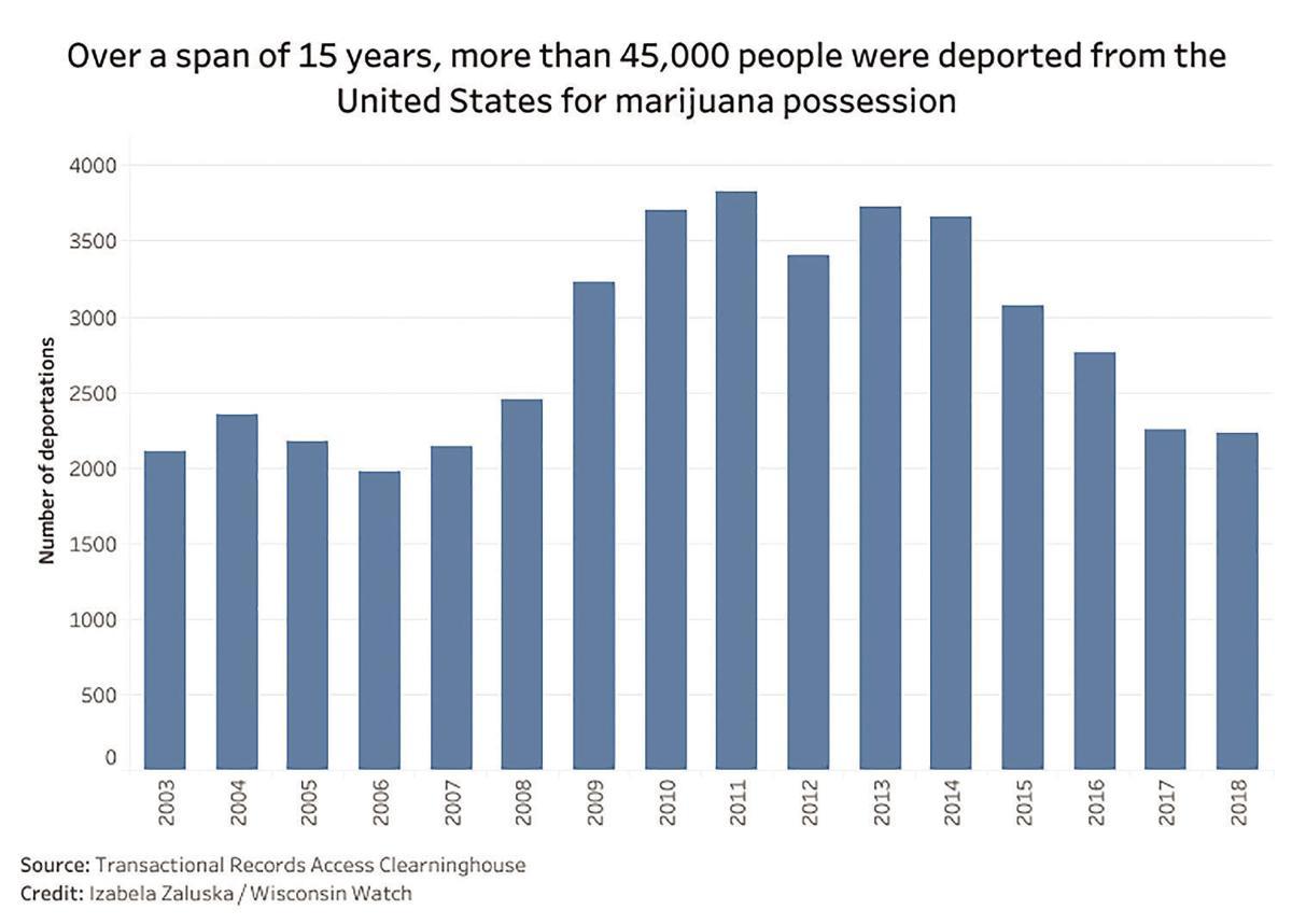 U.S. marijuana possession deportations