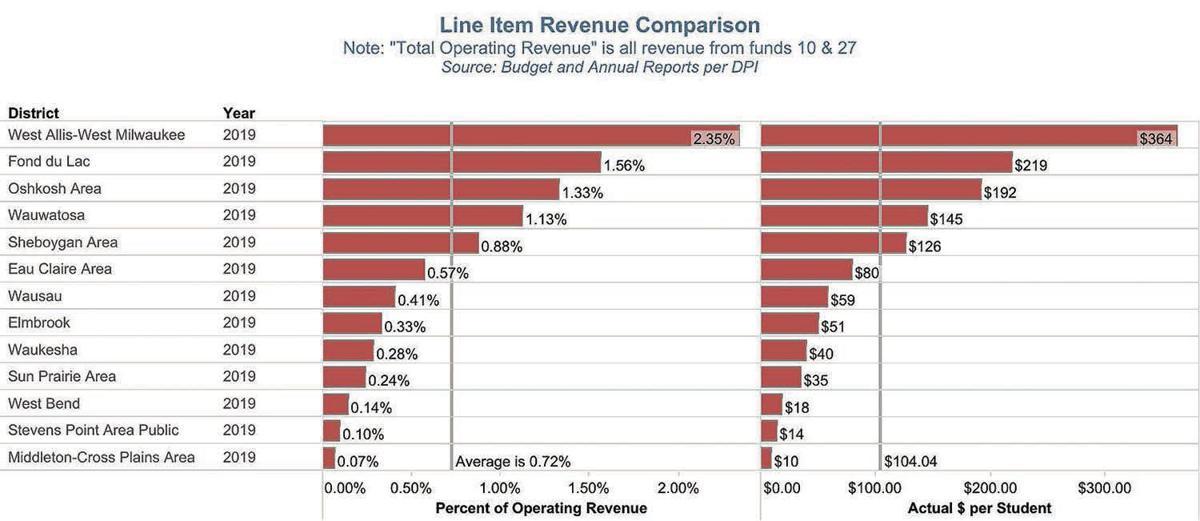 Fund 80 Line Item Revenue Comparison (2020)