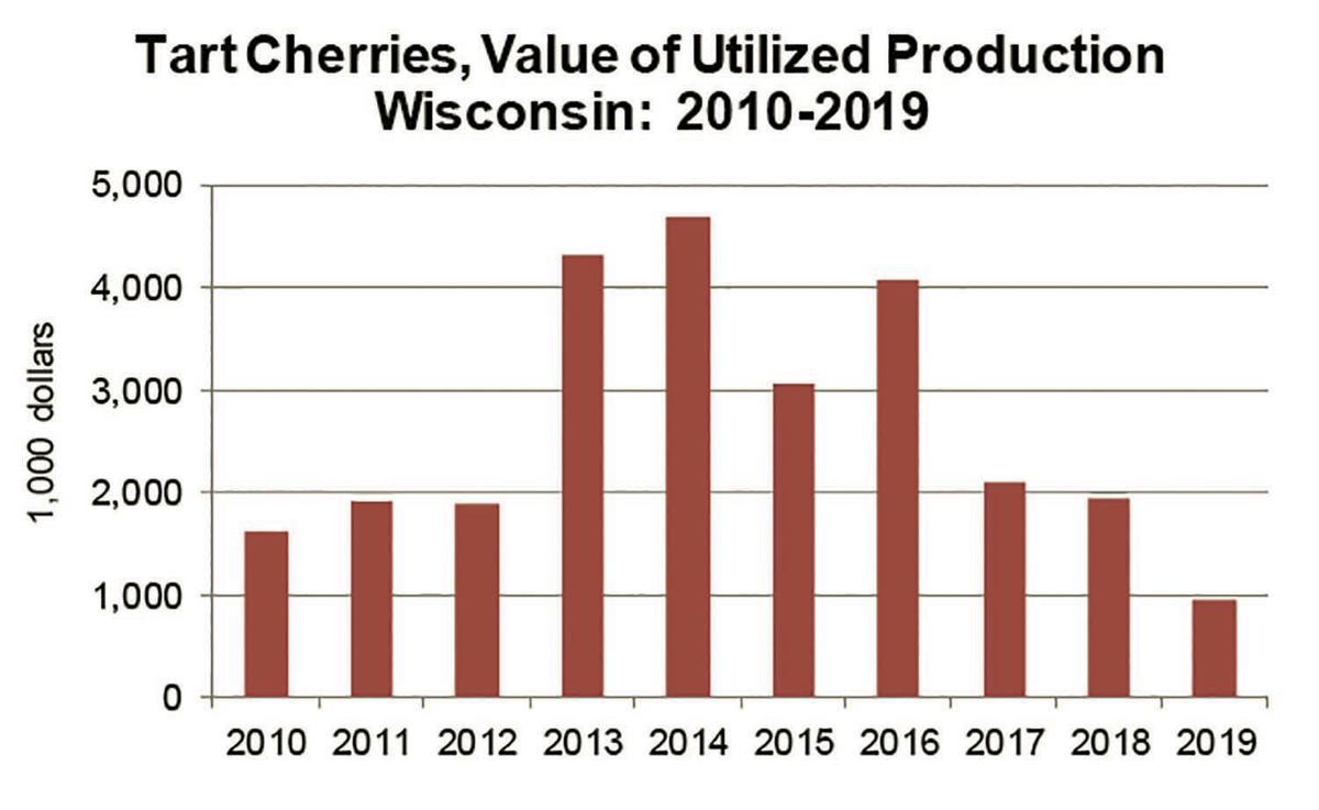 Wisconsin Value of Tart Cherry Production 2010-19