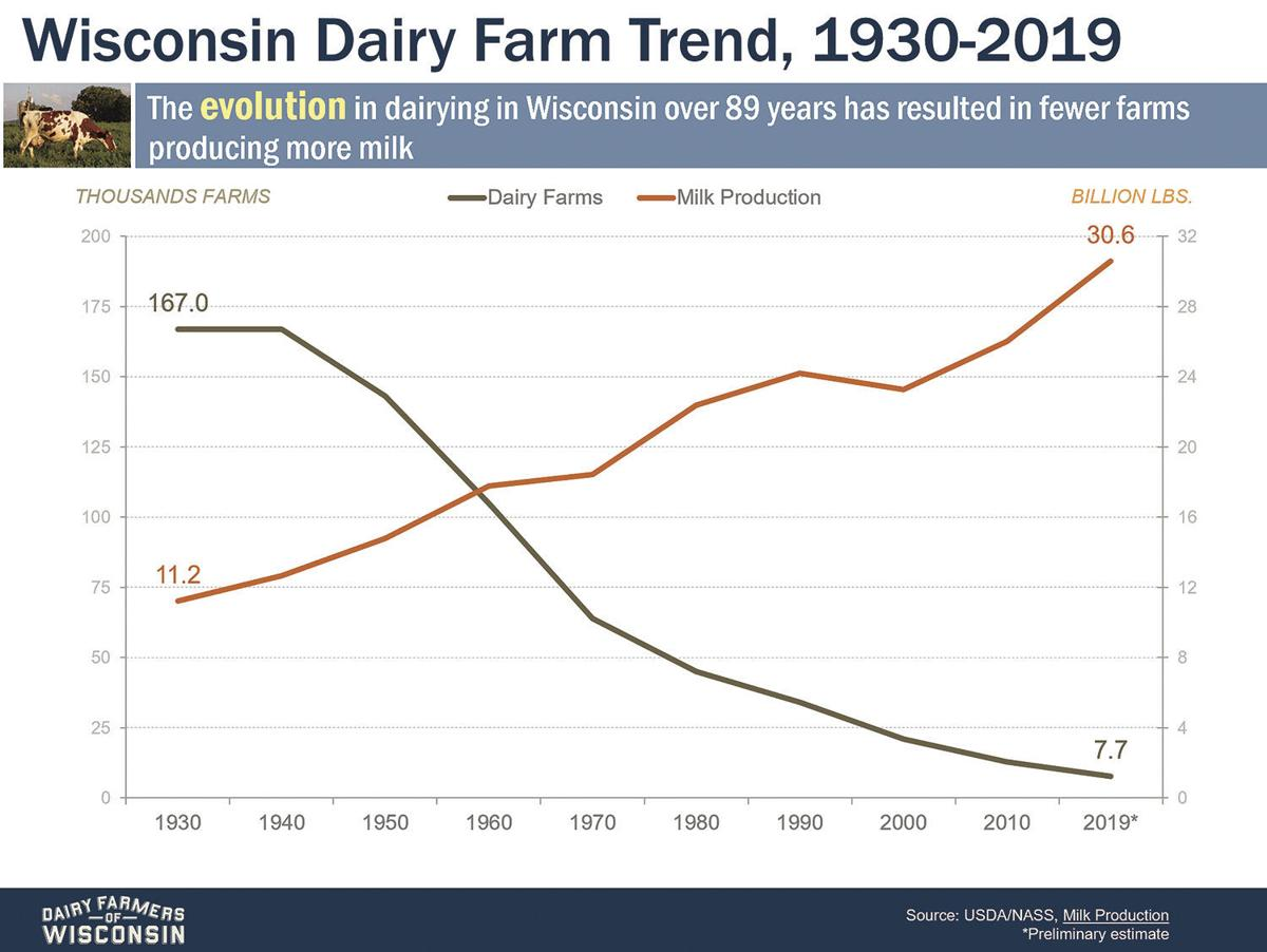 Wisconsin Dairy Farms vs. Milk Production, 1939-2019