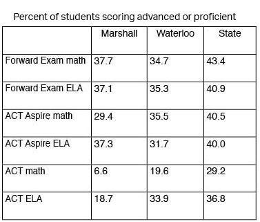 WSAS chart