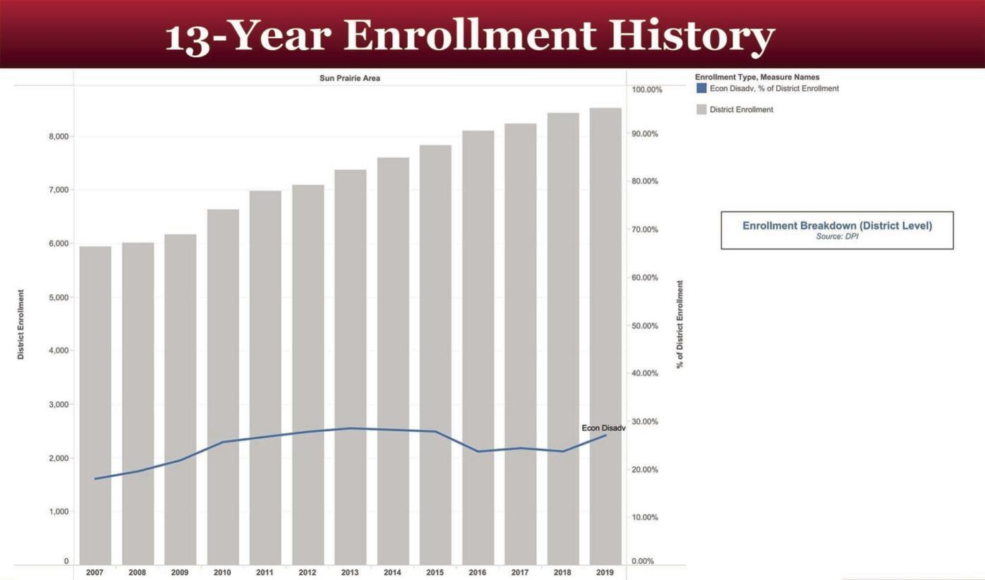 13-year SPASD Enrollment History