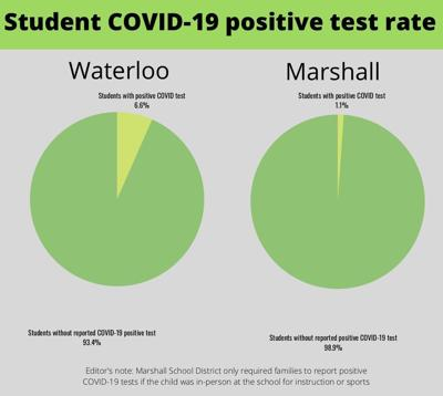 COVID student percentages