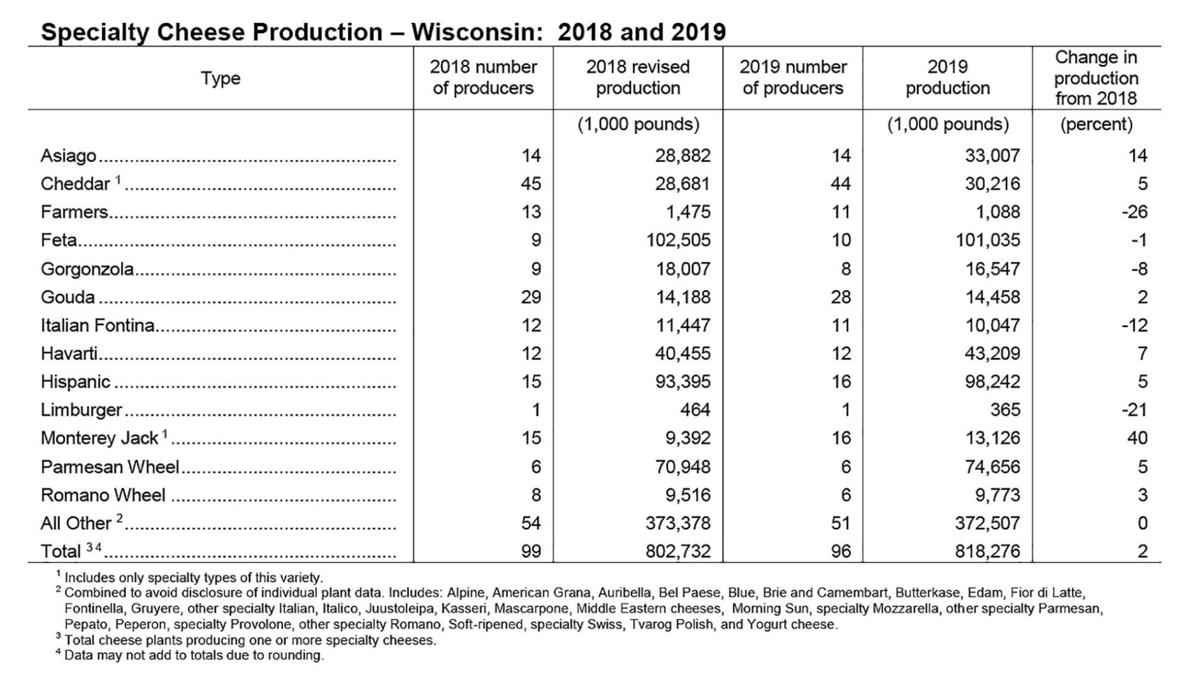 Wisconsin Specialty Cheese Production -- 2018 and 2019